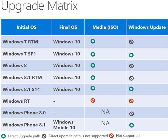Бесплатное обновление Windows