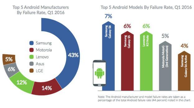 Что выбрать ios или Android